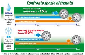 large_large_ConfrontoSpazio di Frenata ok